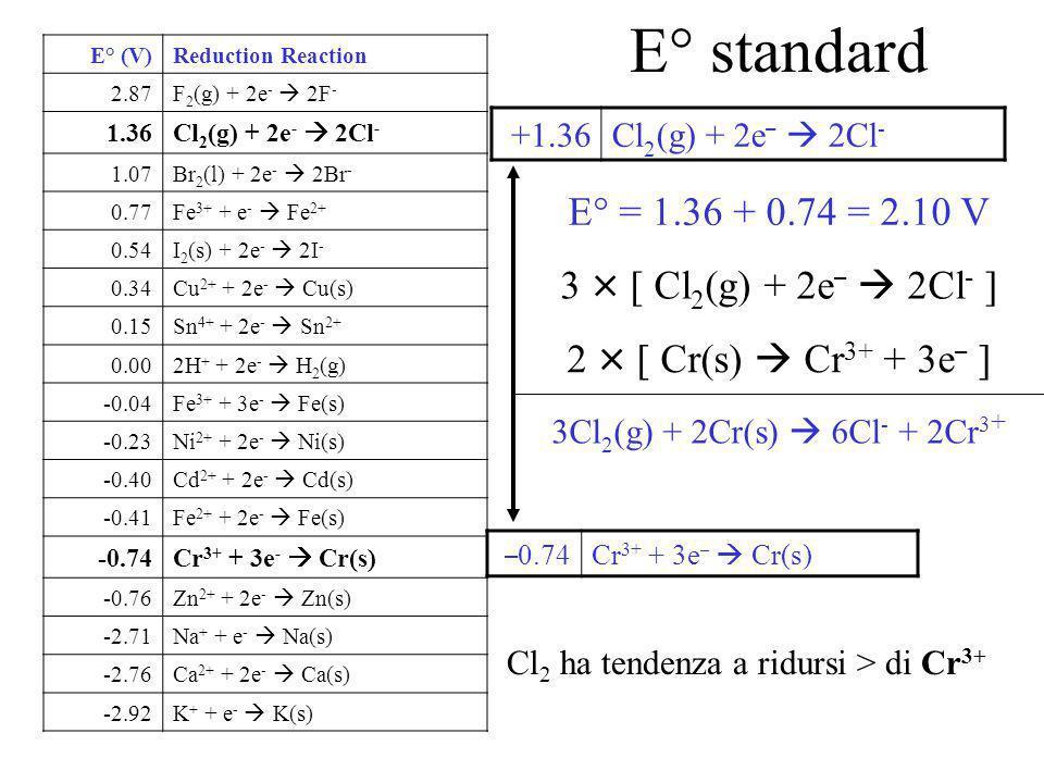 E° standard E° = 1.36 + 0.74 = 2.10 V 3 × [ Cl2(g) + 2e–  2Cl- ]